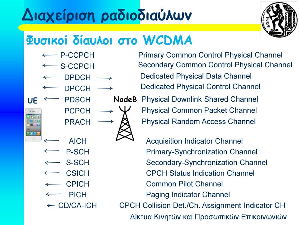 Packet Channel Physical Random Access Channel AICH P-SCH S-SCH CSICH CPICH PICH CD/CA-ICH Acquisition Indicator Channel Primary-Synchronization Channel