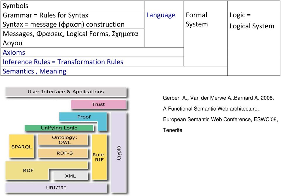 Meaning Language Formal System Logic = Logical System Gerber A., Van der Merwe A.,Barnard A.