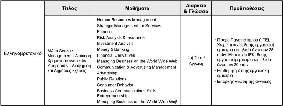 Advertising Public Relations Consumer Behavior Business Communications Skills Entrepreneurship Managing Business on the World Wide Weβ 1 ή 2 έτη/ Πτυχίο Πανεπιστημίου ή ΤΕΙ.