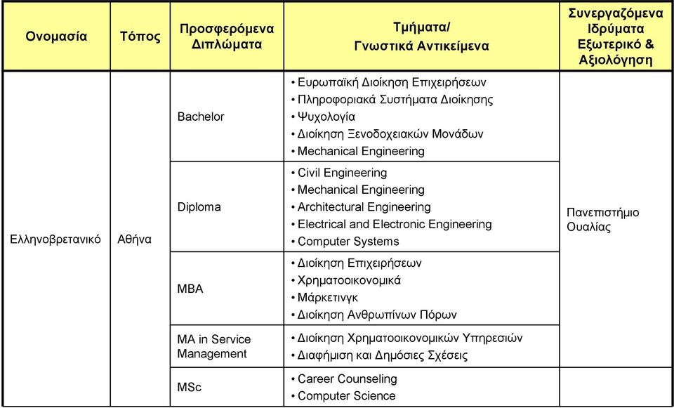Engineering Architectural Engineering Electrical and Electronic Engineering Computer Systems Πανεπιστήμιο Ουαλίας MBA Διοίκηση Επιχειρήσεων Χρηματοοικονομικά