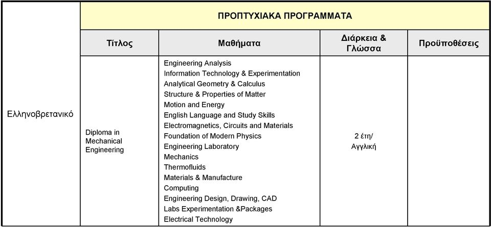 Language and Study Skills Electromagnetics, Circuits and Materials Foundation of Modern Physics Engineering Laboratory
