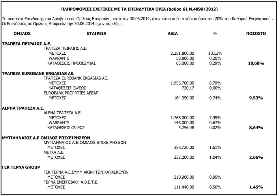 251.800,00 10,12% WARRANTS 58.800,00 0,26% ΚΑΤΑΘΕΣΕΙΣ ΠΡΟΘΕΣΜΙΑΣ 65.000,00 0,29% 10,68% ΤΡΑΠΕΖΑ EUROBANK ERGASIAS ΑΕ. ΤΡΑΠΕΖΑ EUROBANK ERGASIAS ΑΕ. ΜΕΤΟΧΕΣ 1.955.