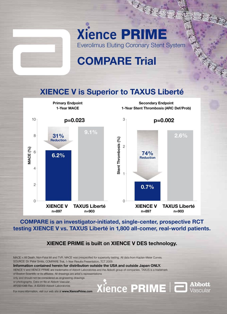 7% 0 XIENCE V TAXUS Liberté n=897 n=903 0 XIENCE V TAXUS Liberté n=897 n=903 COMPARE is an investigator-initiated, single-center, prospective RCT testing XIENCE V vs.