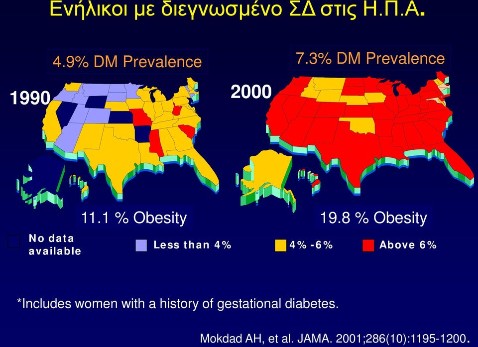 8 % Obesity Less than 4% 4%-6% Above 6% *Includes women with a