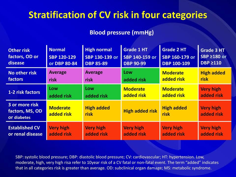 risk Low added risk Moderate added risk Moderate added risk Very high added risk 3 or more risk factors, MS, OD or diabetes Moderate added risk High added risk High added risk High added risk Very