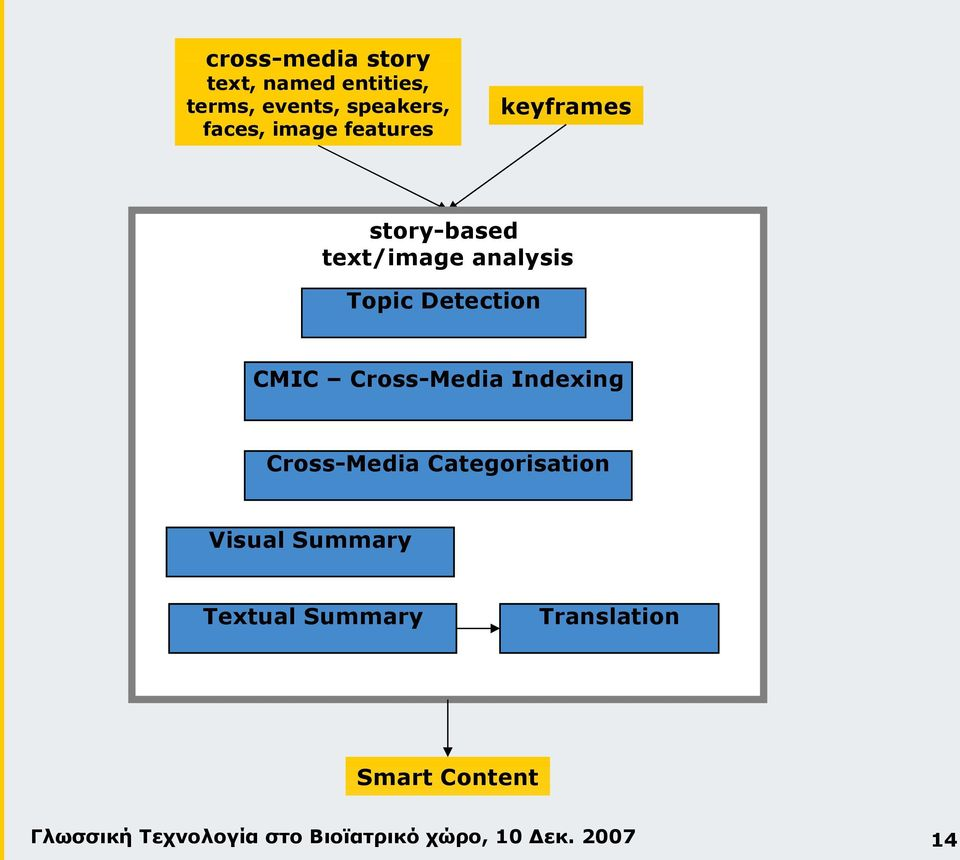 Topic Detection CMIC Cross-Media Indexing Cross-Media