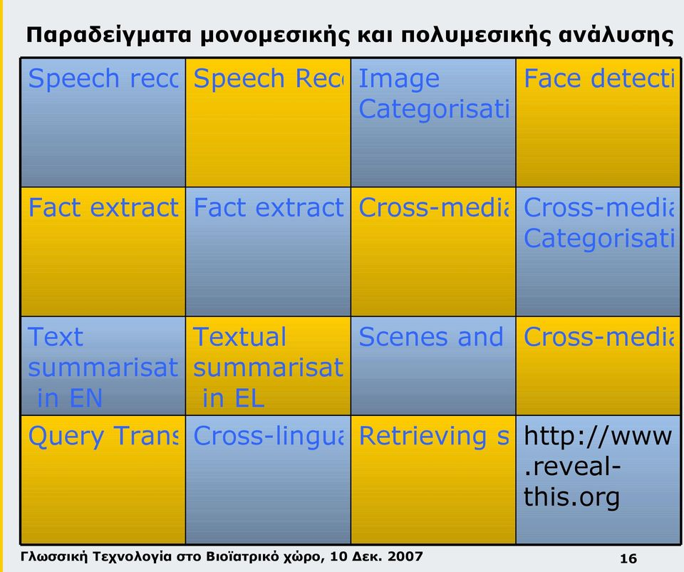 indexer Categorisation Text Textual Scenes and visual Cross-media summari s summarisation summarisation