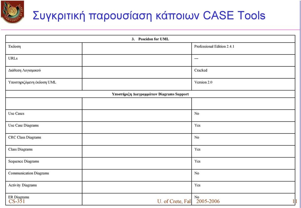 0 Υποστήριξη Διαγραμμάτων Diagrams Support Use Cases No Use Case Diagrams Yes CRC Class Diagrams No