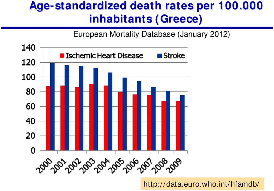 European Mortality Database