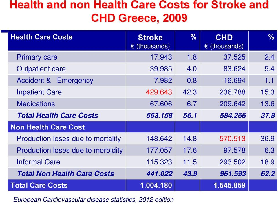 6 Total Health Care Costs 563.158 56.1 584.266 37.8 Non Health Care Cost Production loses due to mortality 148.642 14.8 570.513 36.9 Production loses due to morbidity 177.