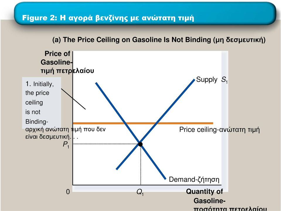 Initially, the price ceiling is not Bindingαρχική ανώτατη τιµή που δεν
