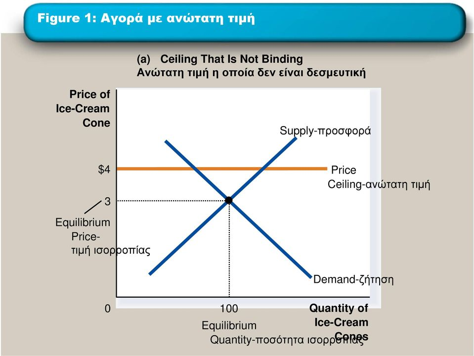 $4 Price Ceiling-ανώτατη τιµή 3 Equilibrium Priceτιµή ισορροπίας