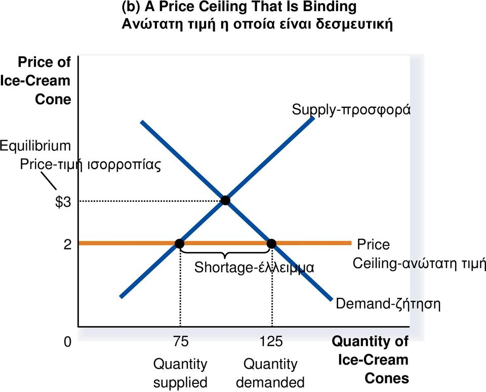 Supply-προσφορά Equilibrium Price-τιµή ισορροπίας $3 2 Price Ceiling-ανώτατη τιµή