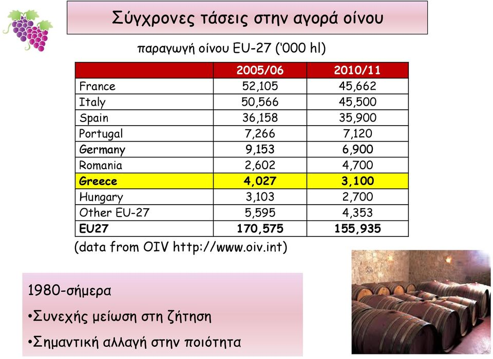 2,602 4,700 Greece 4,027 3,100 Hungary 3,103 2,700 Other EU-27 5,595 4,353 EU27 170,575 155,935