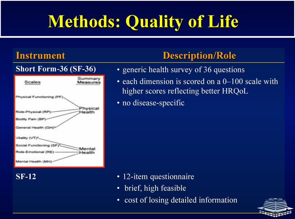 scale with higher scores reflecting better HRQoL no disease-specific SF-12