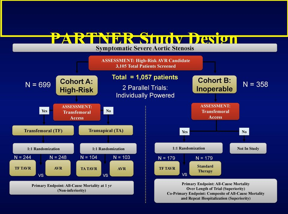 1:1 Randomization 1:1 Randomization Not In Study N = 244 N = 248 N = 104 N = 103 N = 179 N = 179 TF TAVR VS AVR TA TAVR VS AVR TF TAVR VS Standard Therapy Primary Endpoint: All-Cause