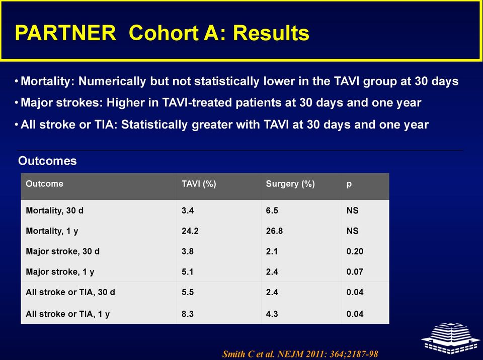 Outcomes Outcome TAVI (%) Surgery (%) p Mortality, 30 d 3.4 6.5 NS Mortality, 1 y 24.2 26.8 NS Major stroke, 30 d 3.8 2.1 0.