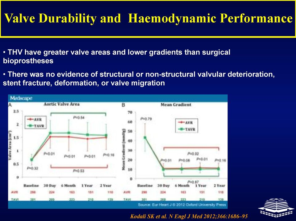 evidence of structural or non-structural valvular deterioration, stent