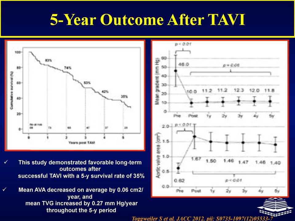 decreased on average by 0.06 cm2/ year, and mean TVG increased by 0.