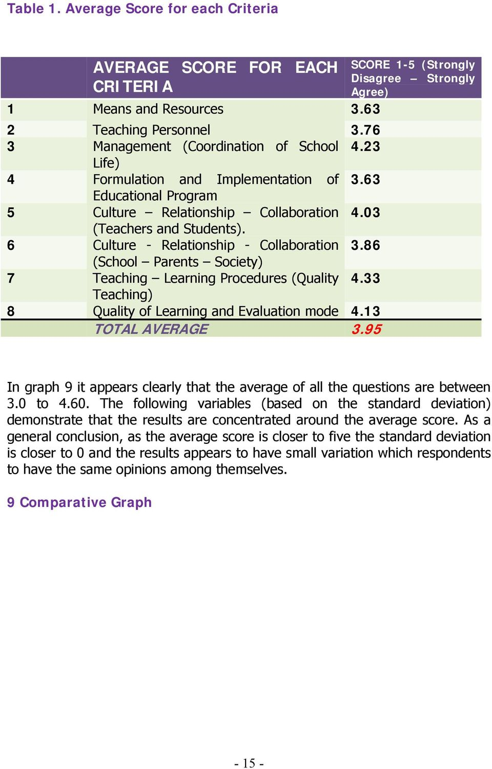 86 (School Parents Society) 7 Teaching Learning Procedures (Quality 4.33 Teaching) 8 Quality of Learning and Evaluation mode 4.13 TOTAL AVERAGE 3.