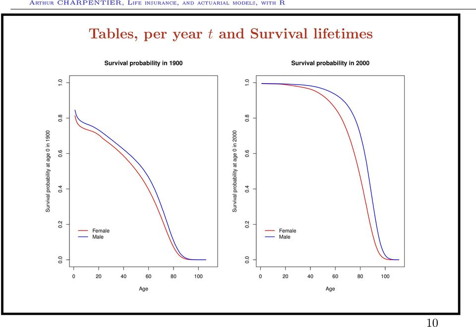 4 0.6 0.8 1.0 Female Male Survival probability at age 0 in 2000 0.0 0.2 0.