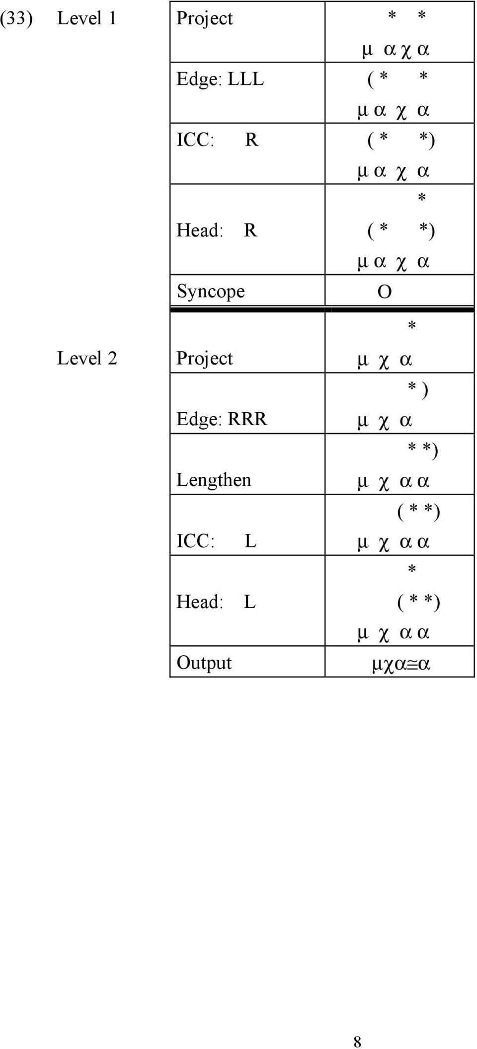 Level 2 Project Edge: RRR Lengthen ICC: L Head: L Output *