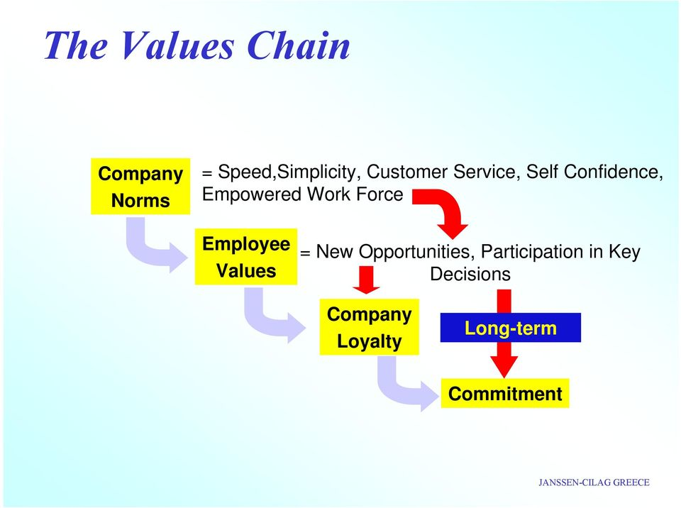 Force Employee Values = New Opportunities,