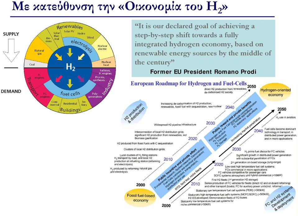 integrated hydrogen economy, based on renewable energy