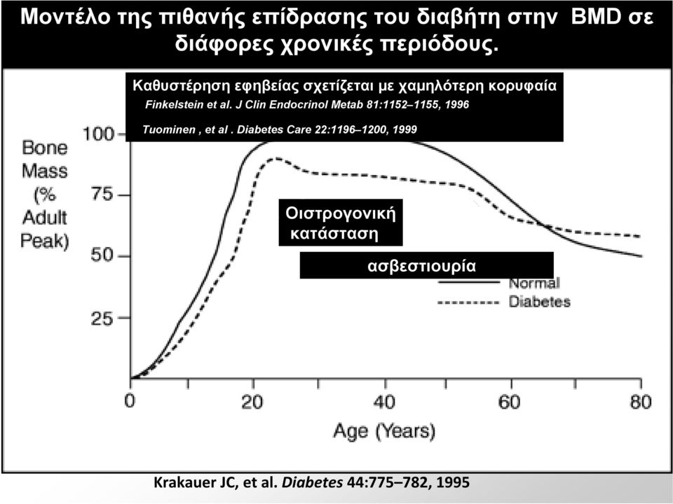 J Clin Endocrinol Metab 81:1152 1155, 1996 Tuominen, et al.