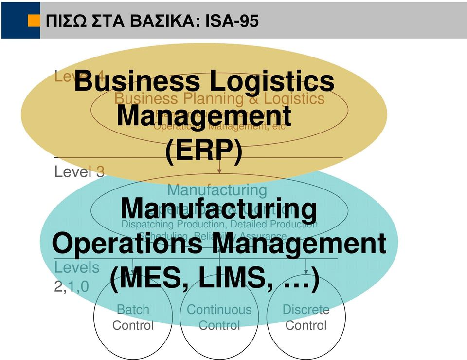 Operations & Control Manufacturing Dispatching Production, Detailed Production Scheduling,