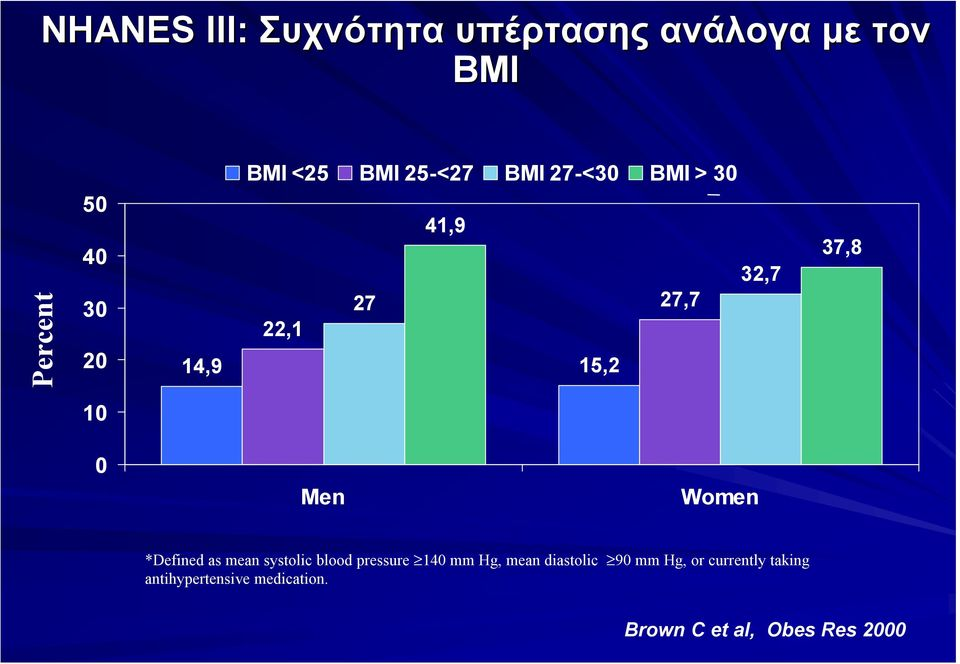 Women *Defined as mean systolic blood pressure 140 mm Hg, mean diastolic 90 mm