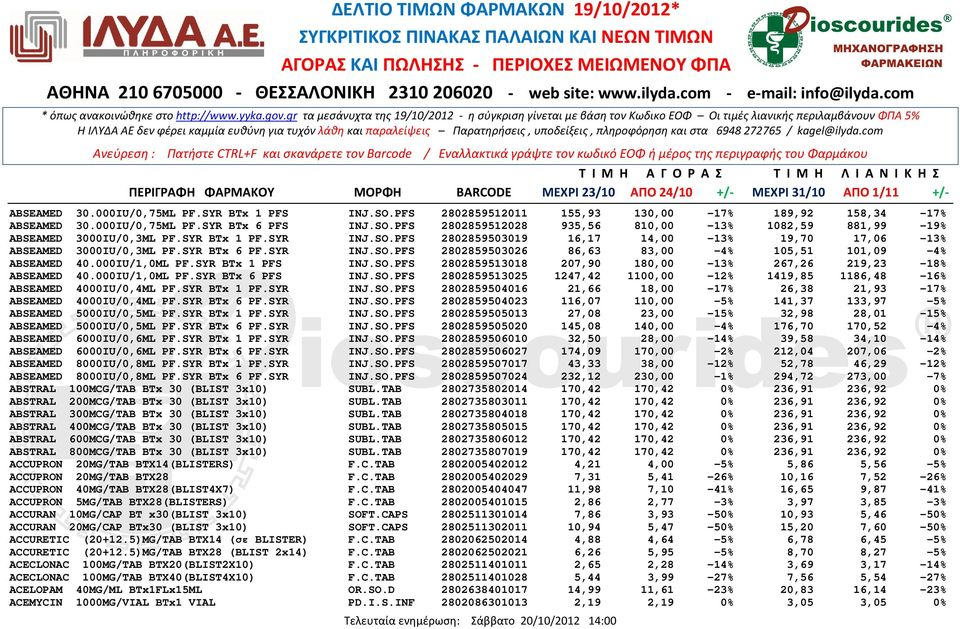SYR BTx 1 PFS INJ.SO.PFS 2802859513018 207,90 180,00-13% 267,26 219,23-18% ABSEAMED 40.000IU/1,0ML PF.SYR BTx 6 PFS INJ.SO.PFS 2802859513025 1247,42 1100,00-12% 1419,85 1186,48-16% ABSEAMED 4000IU/0,4ML PF.