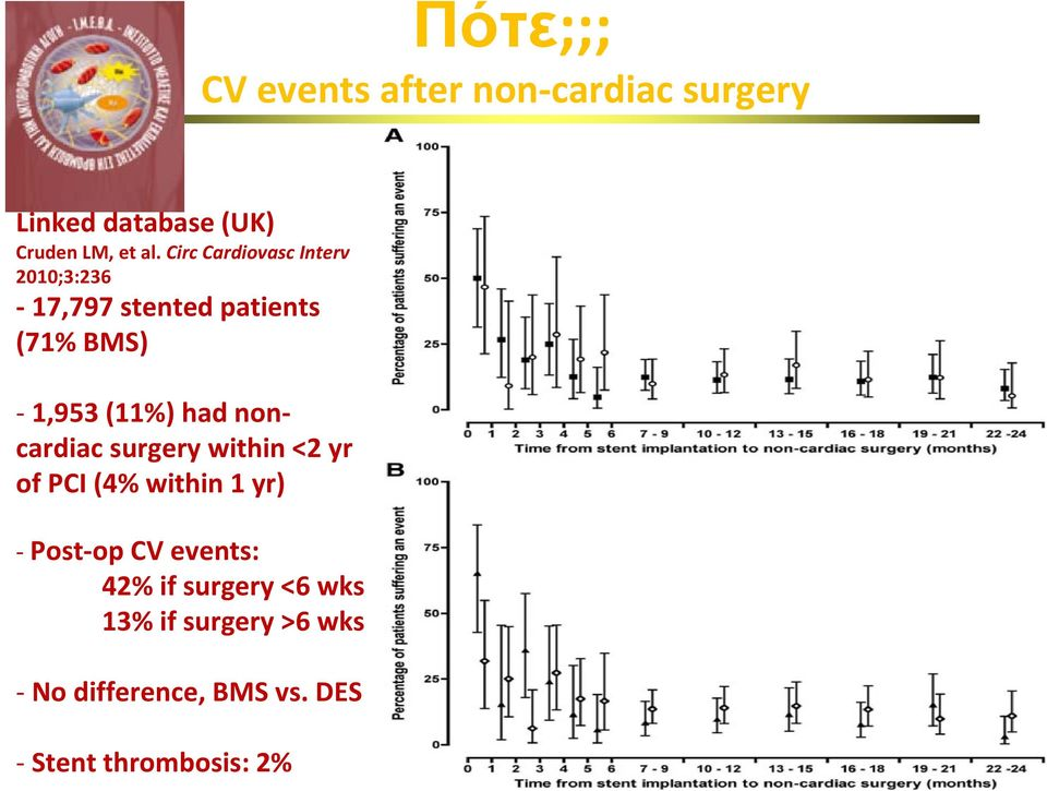 noncardiac surgery within <2 yr of PCI (4% within 1 yr) Post op CV events: 42% if