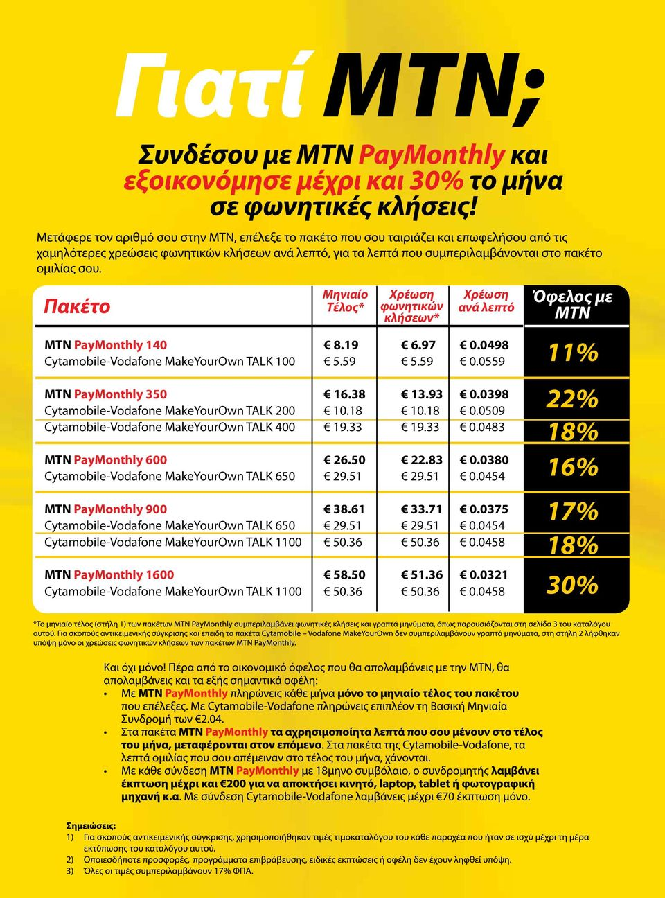 0380 Cytamobile-Vodafone MakeYourOwn TALK 650 29.51 29.51 0.0454 MTN PayMonthly 900 38.61 33.71 0.0375 Cytamobile-Vodafone MakeYourOwn TALK 650 29.51 29.51 0.0454 Cytamobile-Vodafone MakeYourOwn TALK 1100 50.