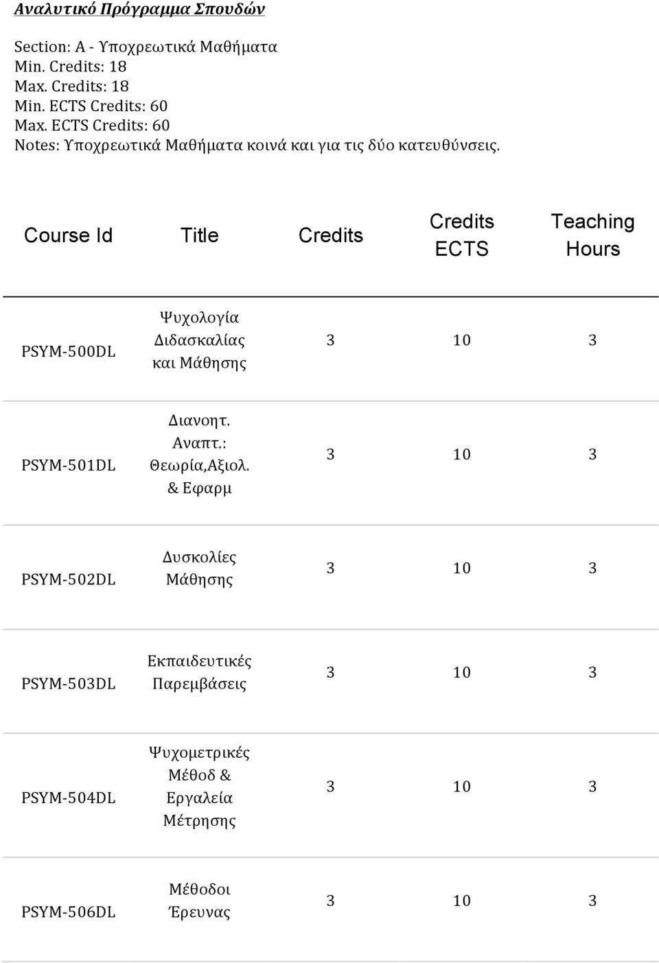 Course Id Title ECTS Teaching Hours 500DL Ψυχολογία Διδασκαλίας και Μάθησης 501DL Διανοητ. Αναπτ.