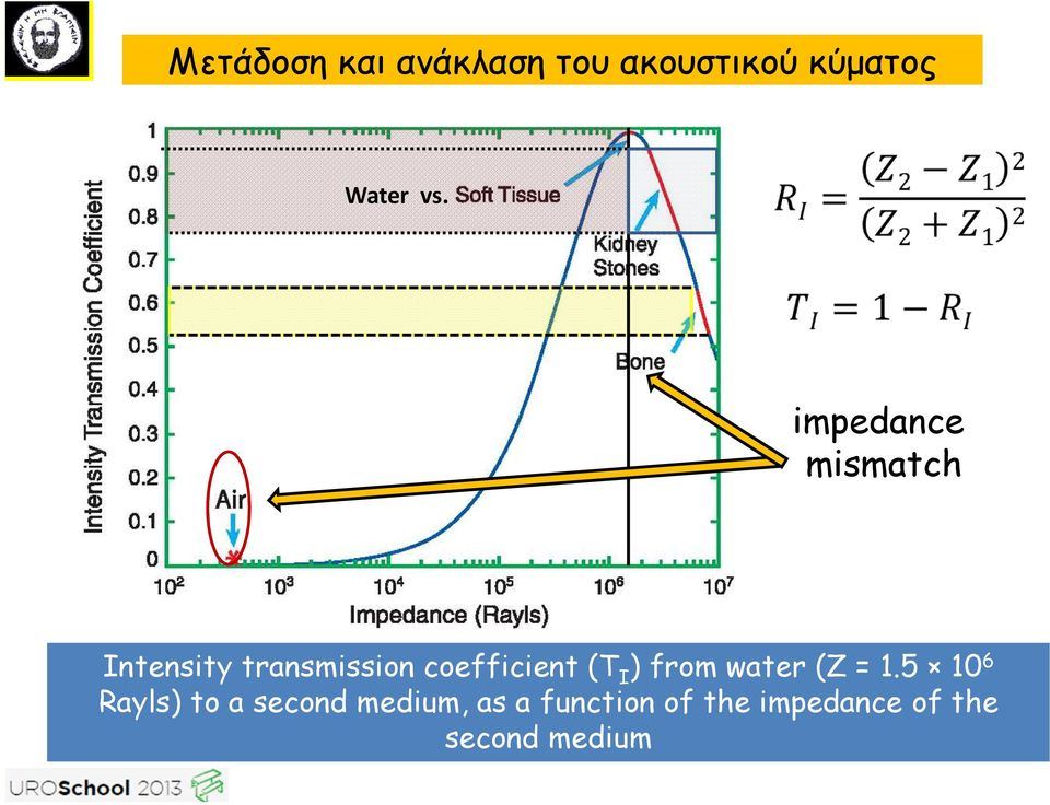 (T I ) from water (Z = 1.