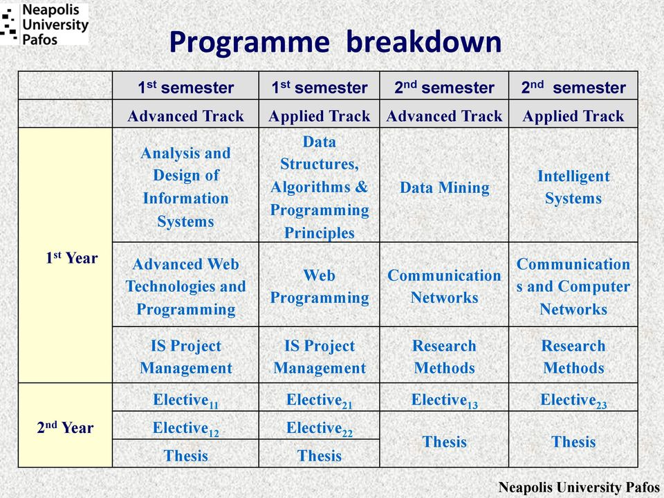 Programming Data Mining Communication Networks Intelligent Systems Communication s and Computer Networks IS Project Management IS Project