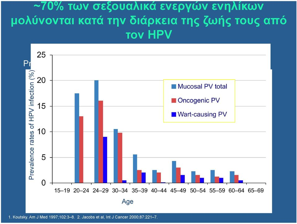 normal cytology 2 Prevalence rates of HPV infection (%) Age 1.