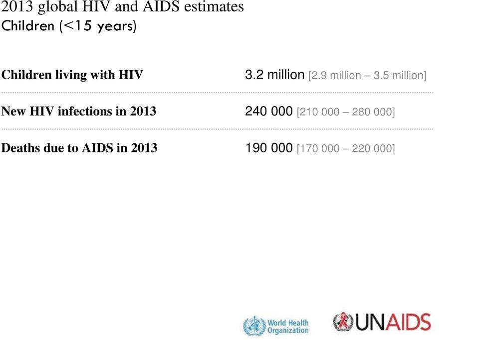 5 million] New HIV infections in 2013 240 000 [210 000