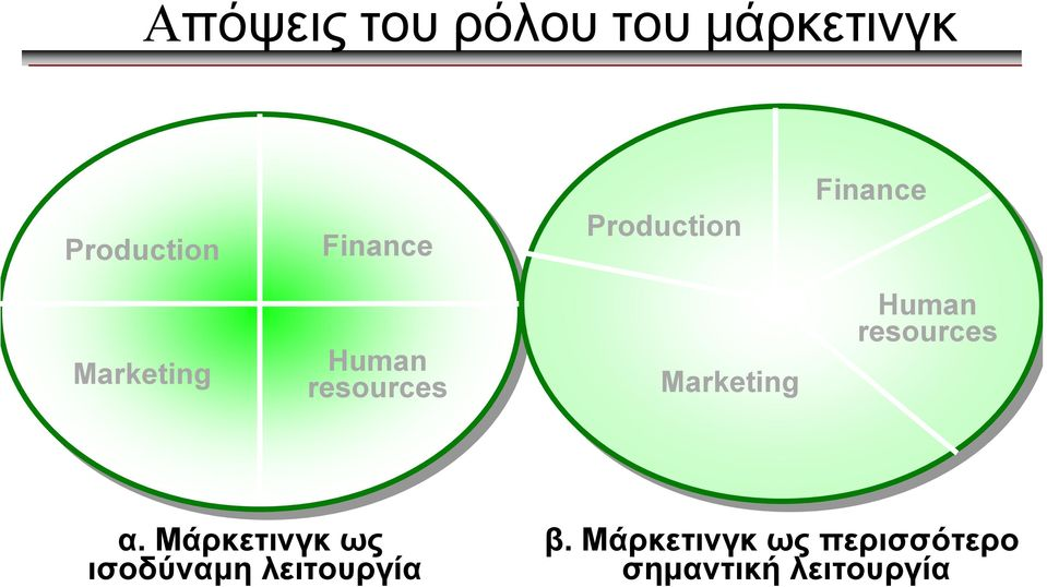 Marketing Human resources α.