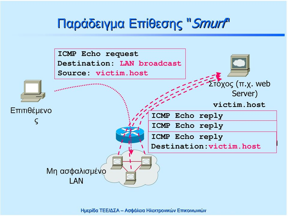host ICMP Echo reply Destination:victim.