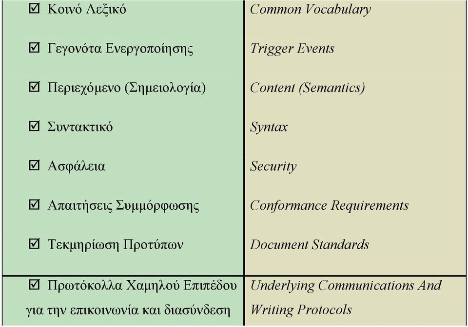 επικοινωνία και διασύνδεση Common Vocabulary Trigger Events Content (Semantics) Syntax