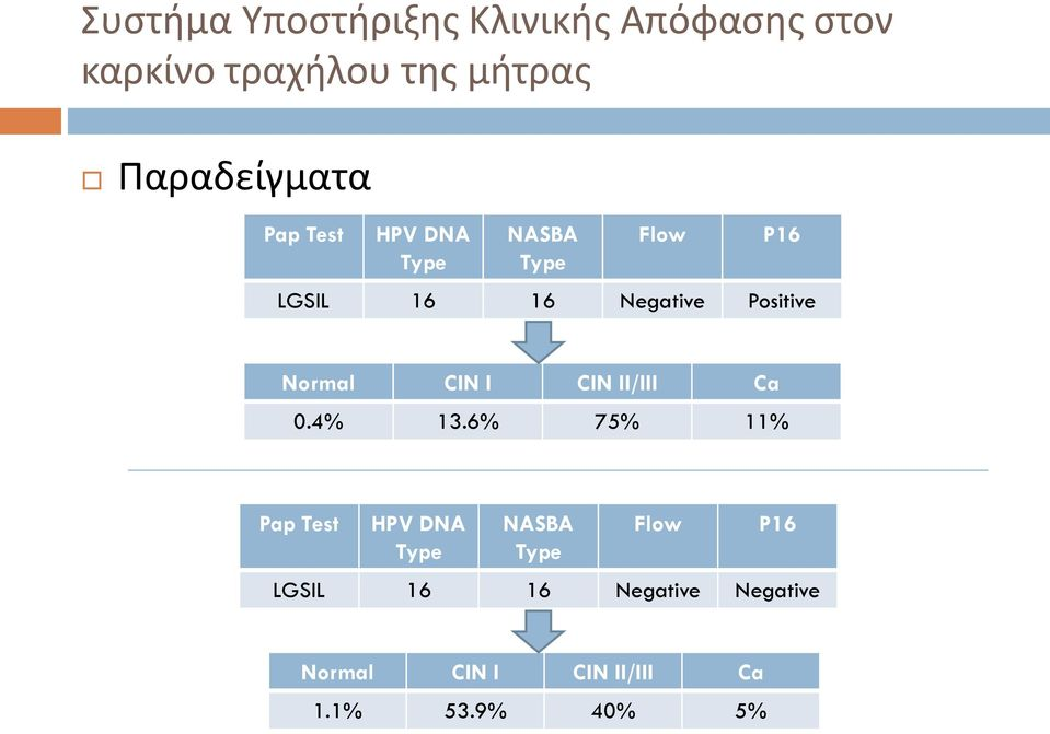 Positive Normal CIN I CIN II/III Ca 0.4% 13.