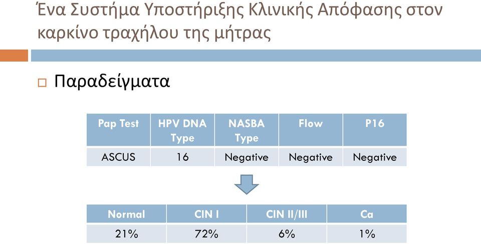 HPV DNA Type NASBA Type Flow P16 ASCUS 16 Negative