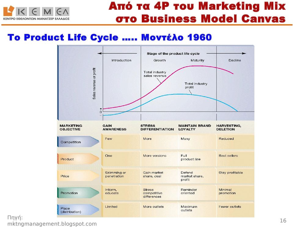 Product Life Cycle.