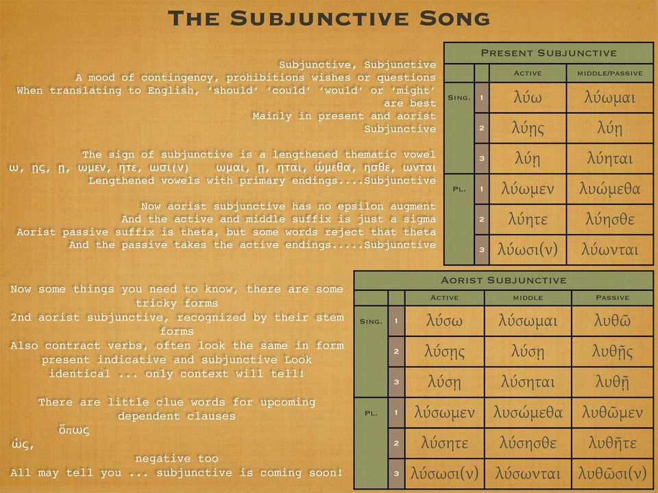 ..subjunctive Now aorist subjunctive has no epsilon augment And the active and middle suffix is just a sigma Aorist passive suffix is theta, but some words reject that theta And the passive takes the