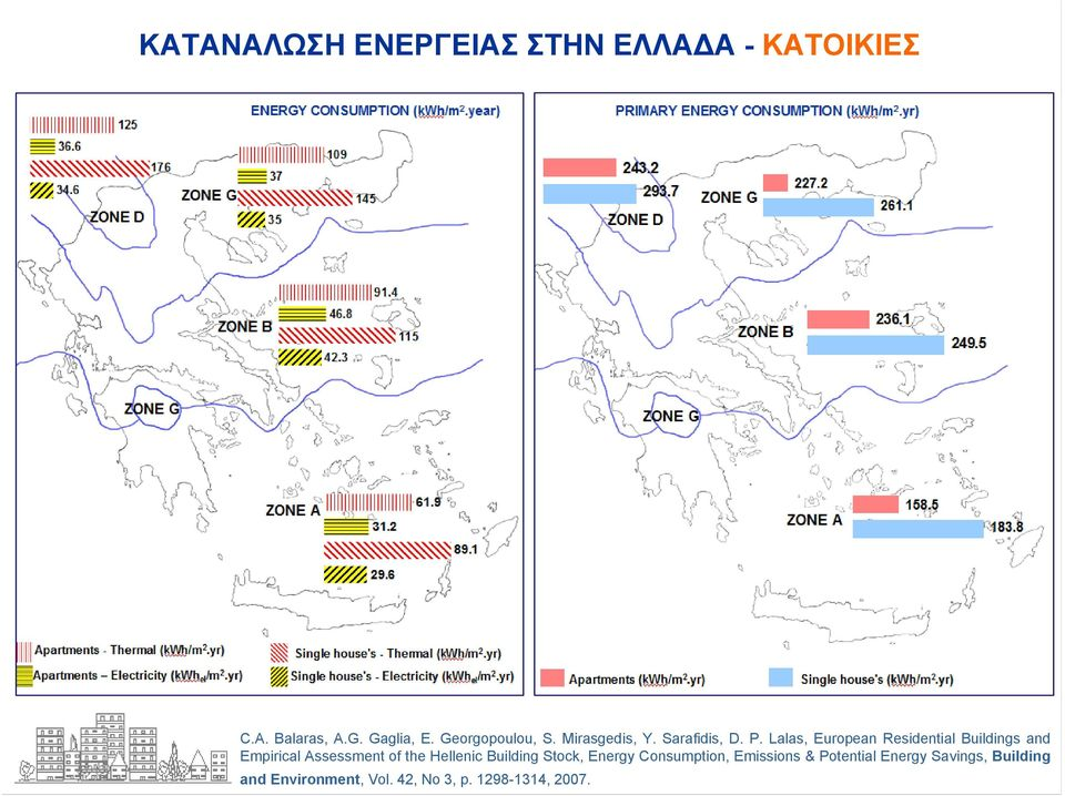 Lalas, European Residential Buildings and Empirical Assessment of the Hellenic
