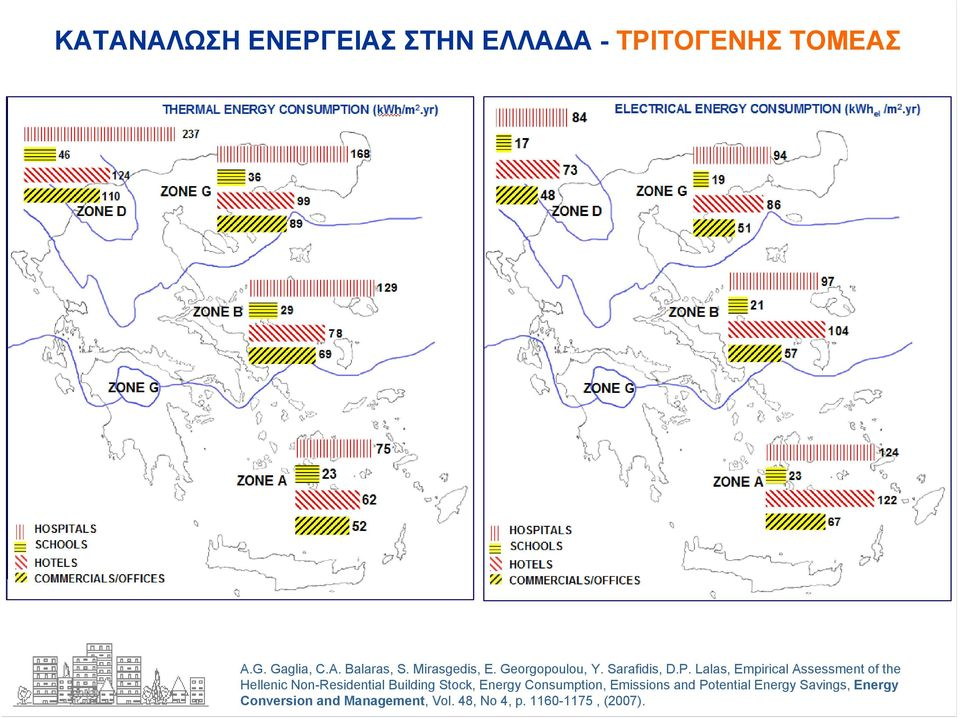 Lalas, Empirical Assessment of the Hellenic Non-Residential Building Stock, Energy