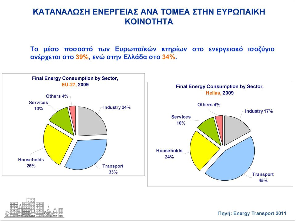 Final Energy Consumption by Sector, EU-27, 2009 Others 4% Services 13% Industry 24% Final Energy