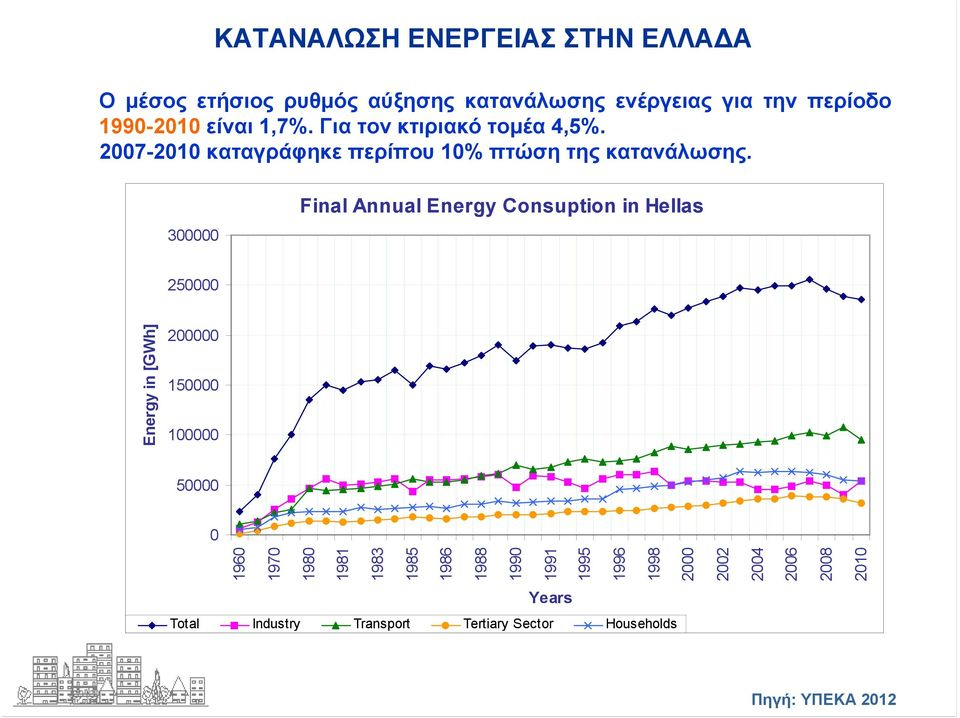 300000 Final Annual Energy Consuption in Hellas 250000 Energy in [GWh] 200000 150000 100000 50000 0 1960 1970 1980 1981